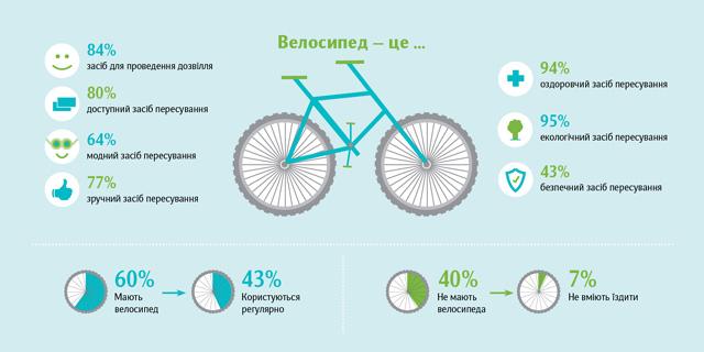 Львівських студентів розпитали, чому вони мало їздять велосипедом